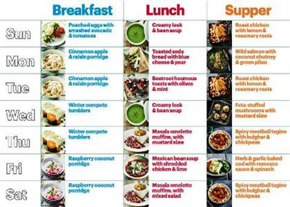 Dietitian In Bahadurgarh